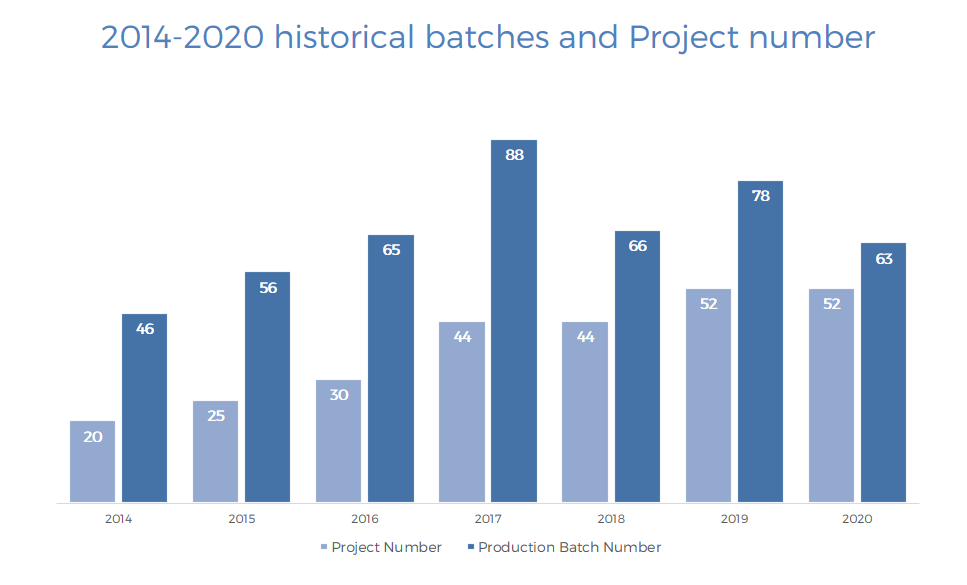 2014-2020 historical batches and Project number