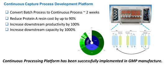 Coutinuous Capture Process Development Platform