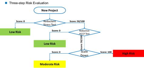 three risk evaluation